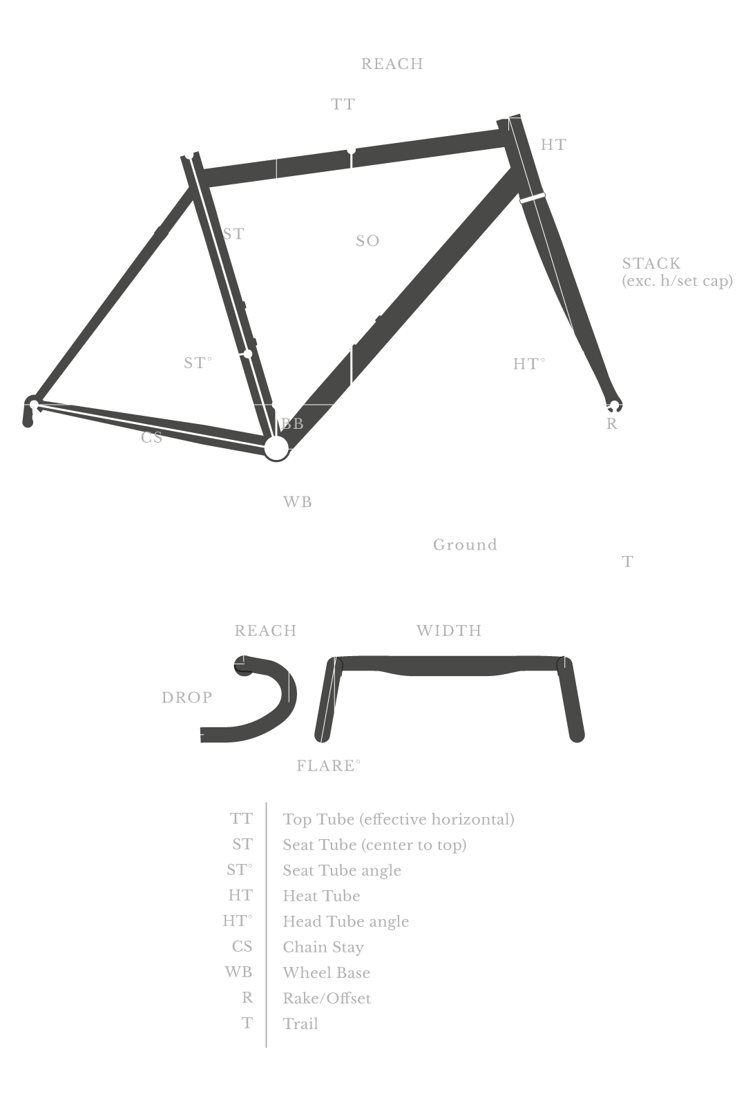 Geometria biciclette Bombtrack